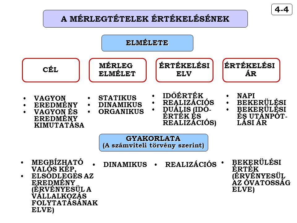 4-4 A MÉRLEGTÉTELEK ÉRTÉKELÉSÉNEK STATIKUS DINAMIKUS ORGANIKUS MÉRLEG ELMÉLET IDŐÉRTÉK REALIZÁCIÓS DUÁLIS (IDŐ- ÉRTÉK ÉS REALIZÁCIÓS) ÉRTÉKELÉSI ELV NAPI BEKERÜLÉSI BEKERÜLÉSI ÉS UTÁNPÓT- LÁSI ÁR ÉRTÉKELÉSI ÁR GYAKORLATA (A számviteli törvény szerint) MEGBÍZHATÓ VALÓS KÉP, ELSŐDLEGES AZ EREDMÉNY (ÉRVÉNYESÜL A VÁLLALKOZÁS FOLYTATÁSÁNAK ELVE) DINAMIKUS REALIZÁCIÓS BEKERÜLÉSI ÉRTÉK (ÉRVÉNYESÜL AZ ÓVATOSSÁG ELVE) ELMÉLETE CÉL VAGYON EREDMÉNY VAGYON ÉS EREDMÉNY KIMUTATÁSA