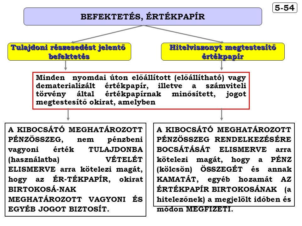 A KIBOCSÁTÓ MEGHATÁROZOTT PÉNZÖSSZEG, nem pénzbeni vagyoni érték TULAJDONBA (használatba) VÉTELÉT ELISMERVE arra kötelezi magát, hogy az ÉR-TÉKPAPÍR, okirat BIRTOKOSÁ-NAK MEGHATÁROZOTT VAGYONI ÉS EGYÉB JOGOT BIZTOSÍT.