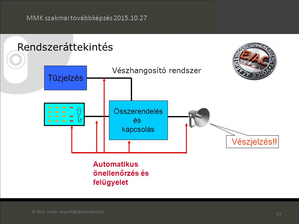 12 Hangosító rendszer Rendszeráttekintés MMK szakmai továbbképzés 2015.10.27 © 2015 zoltan.leipold@castrumpro.hu Hangmátrix Erősítők Prioritás kezelés