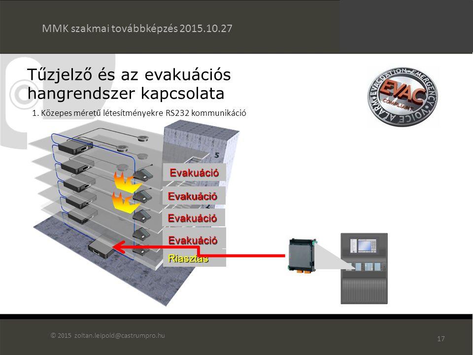 16 Tűzjelző és az evakuációs hangrendszer kapcsolata MMK szakmai továbbképzés 2015.10.27 © 2015 zoltan.leipold@castrumpro.hu