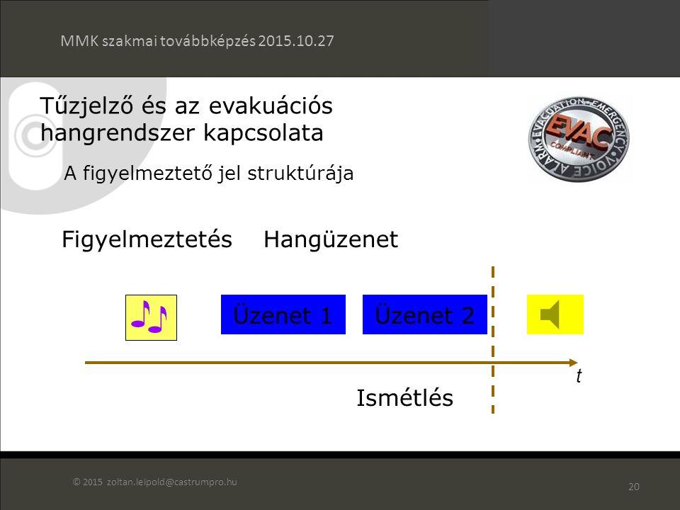 19 65-75 dBA Háttér zaj 6 - 25 dB a zajszint fölött A figyelmeztető jel hangnyomás szintje Tűzjelző és az evakuációs hangrendszer kapcsolata MMK szakmai továbbképzés 2015.10.27 © 2015 zoltan.leipold@castrumpro.hu