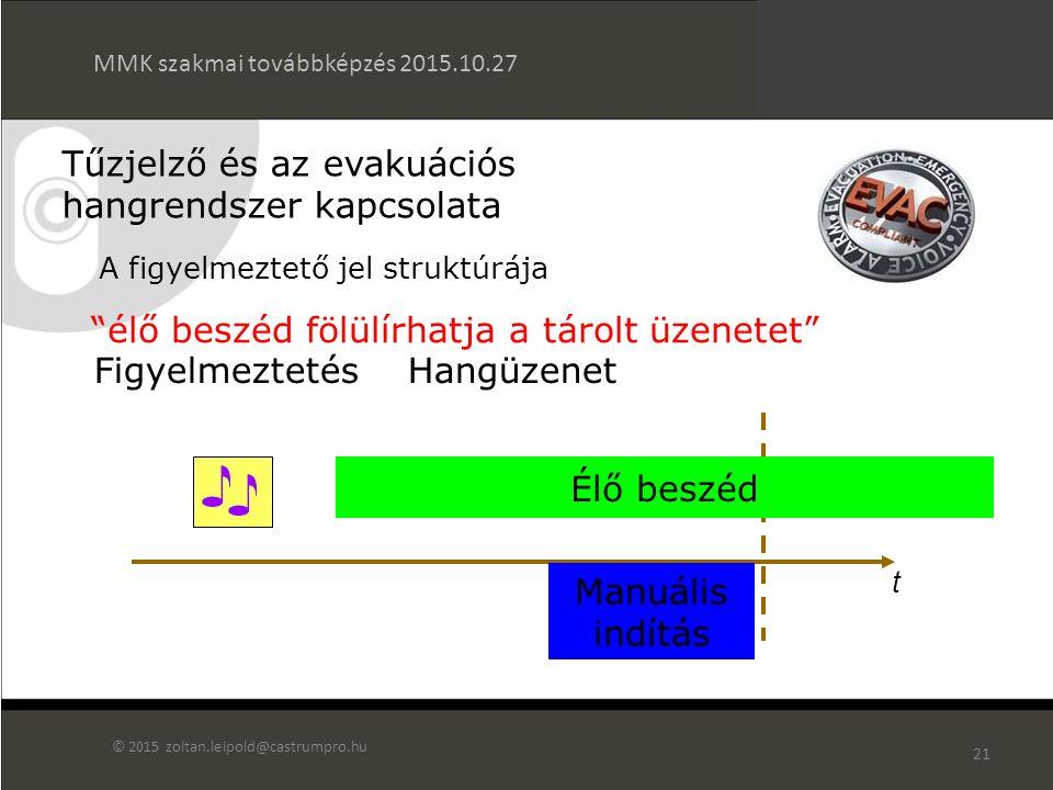 20 A figyelmeztető jel struktúrája Üzenet 1Üzenet 2 Hangüzenet Ismétlés t Figyelmeztetés Tűzjelző és az evakuációs hangrendszer kapcsolata MMK szakmai továbbképzés 2015.10.27 © 2015 zoltan.leipold@castrumpro.hu