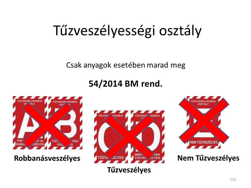 Tűzveszélyességi osztály Csak anyagok esetében marad meg 54/2014 BM rend. Robbanásveszélyes Tűzveszélyes Nem Tűzveszélyes 124