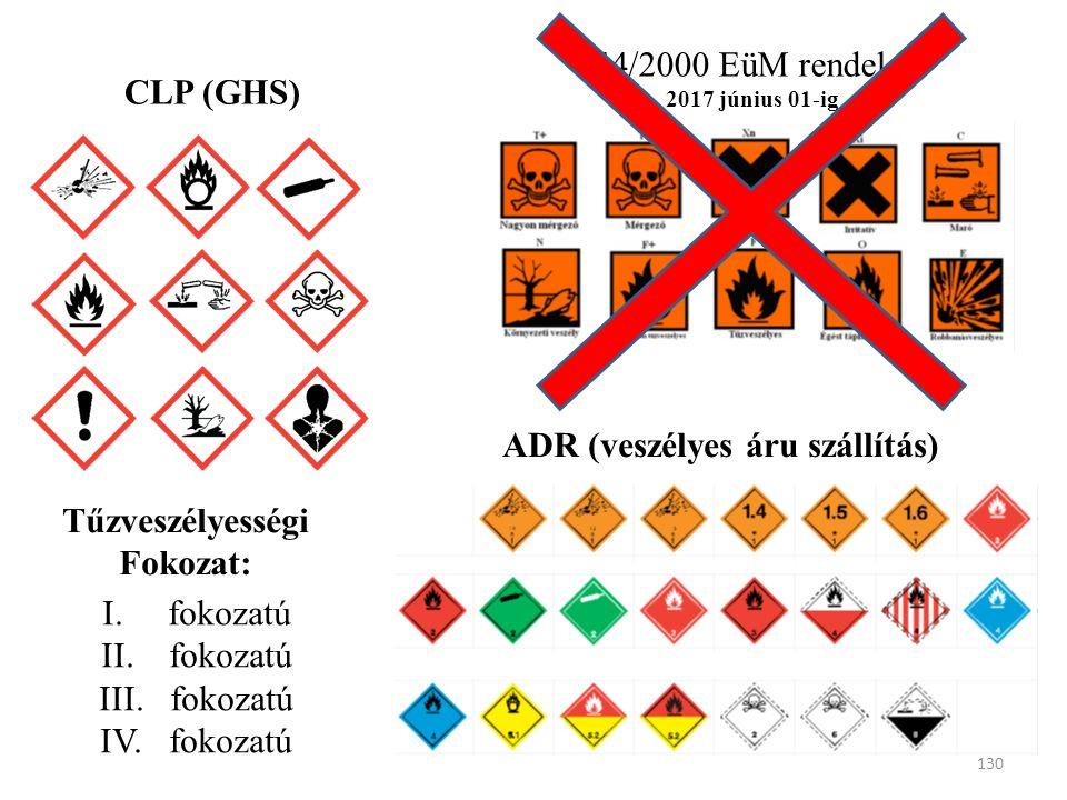 CLP (GHS) 44/2000 EüM rendelet 2017 június 01-ig ADR (veszélyes áru szállítás) Tűzveszélyességi Fokozat: I. fokozatú II. fokozatú III. fokozatú IV. fo