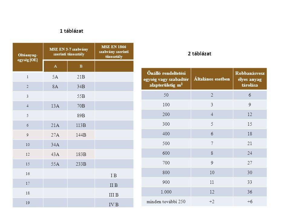 1 táblázat Önálló rendeltetési egység vagy szabadtér alapterületig m 2 Általános esetben Robbanásvesz élyes anyag tárolása 5026 10039 200412 300515 400618 500721 600824 700927 8001030 9001133 1.0001236 minden további 250+2+6 2 táblázat Oltóanyag- egység [OE] MSZ EN 3-7 szabvány szerinti tűzosztály MSZ EN 1866 szabvány szerinti tűzosztály AB 1 5A21B 2 8A34B 3 55B 4 13A70B 5 89B 6 21A113B 9 27A144B 10 34A 12 43A183B 15 55A233B 16 I B 17 II B 18 III B 19 IV B