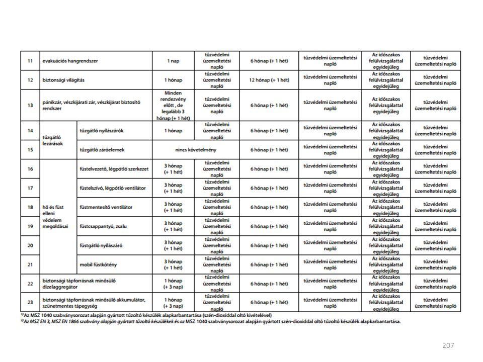 ellenőrzés, karbantartás, felülvizsgálat 207
