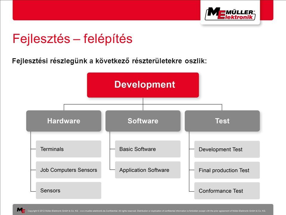 Fejlesztés – felépítés Fejlesztési részlegünk a következő részterületekre oszlik:
