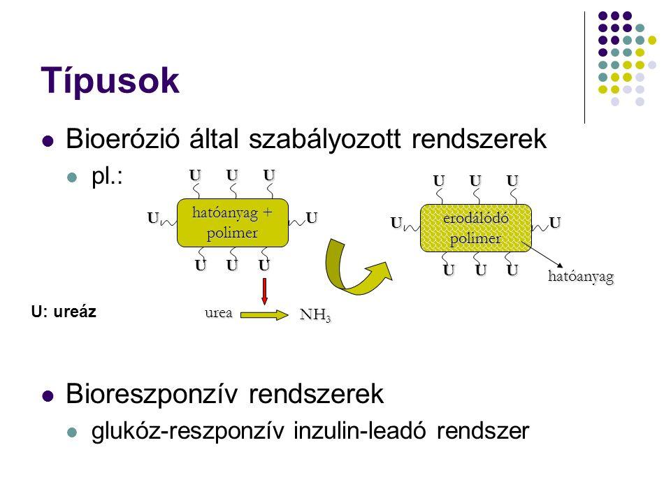 Típusok Bioerózió által szabályozott rendszerek pl.: Bioreszponzív rendszerek glukóz-reszponzív inzulin-leadó rendszer hatóanyag + polimer U U UU U U U U urea NH 3 erodálódó polimer UUU UU UUU hatóanyag U: ureáz