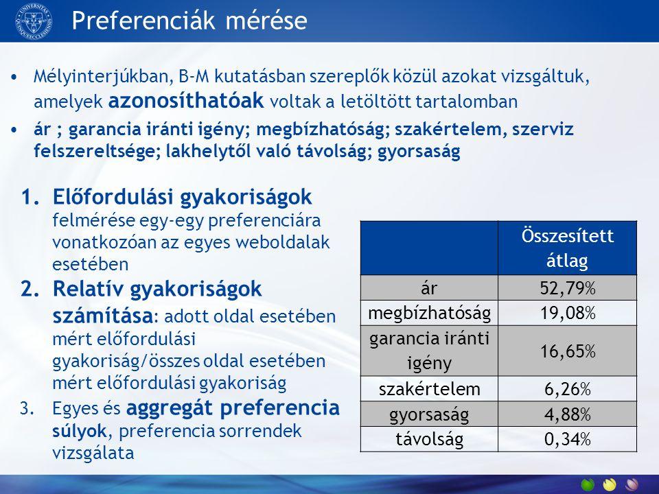 Preferenciák mérése Mélyinterjúkban, B-M kutatásban szereplők közül azokat vizsgáltuk, amelyek azonosíthatóak voltak a letöltött tartalomban ár ; gara
