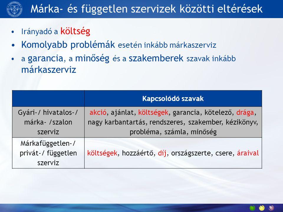 Márkaszervizek Magas előfordulási arány a kommunikációban (5x-e a függetlennek) Márkák eltérő jellemzői pl.: Volvo igényes, Toyota tapasztalat Ár fontosabb lehet egyes márkáknál pl.: Nissan, BMW, Peugeot (N= 1305266) MárkanévKapcsolódó szavak a honlapokon Opel szervizalkatrész, Budapest, egyéves, legmegbízhatóbb, intervallum Nissan szervizintervallum, ár, rendszeresen, költség, megbízható, szervizköltség, szakik Toyota szervizrendszeres, hivatalos, olajcsere, tapasztalat Suzuki szerviznormális, havonta, könyv Renault szervizmegbízható, gyári, Budapest, ajánlat, üzemeltet Peugeot szervizolcsóbb, márkaszerviz, gyárilag, használt, áraik BMW szervizingyenes, sufni, gondok, munkadíj VW szervizórabér, szervizkönyv Ford szervizgyári, nagyszerviz, megbízható Fiat szervizkötelező, szűrő, szakvélemény, különböző Skoda szervizvidéki, rendszeresen Hyundai szervizhivatalos, évente Seat szervizkatalógus, elektronikus, tisztítás Volvo szervizigényes, hozzáértő