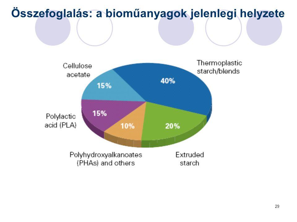 29 Összefoglalás: a bioműanyagok jelenlegi helyzete