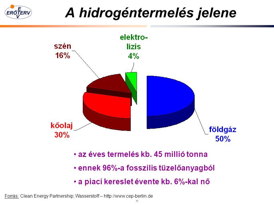 11 A hidrogéntermelés jelene az éves termelés kb.