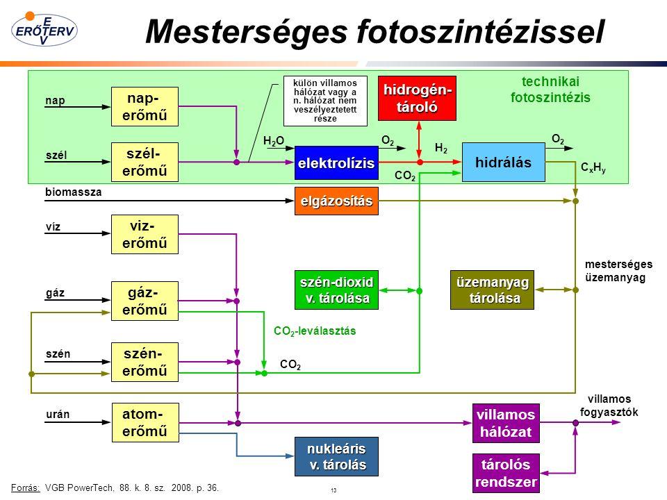13 Mesterséges fotoszintézissel Forrás: VGB PowerTech, 88.