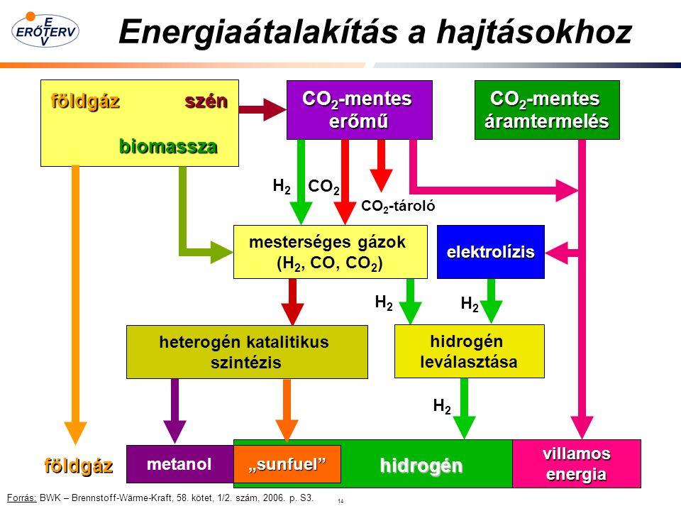 """14 Energiaátalakítás a hajtásokhoz CO 2 -mentes erőmű áramtermelés földgázszén földgáz szén biomassza villamosenergia mesterséges gázok (H 2, CO, CO 2 )elektrolízis heterogén katalitikus szintézis hidrogén leválasztása metanol""""sunfuel hidrogén földgáz H2H2 CO 2 CO 2 -tároló H2H2 H2H2 Forrás: BWK – Brennstoff-Wärme-Kraft, 58."""