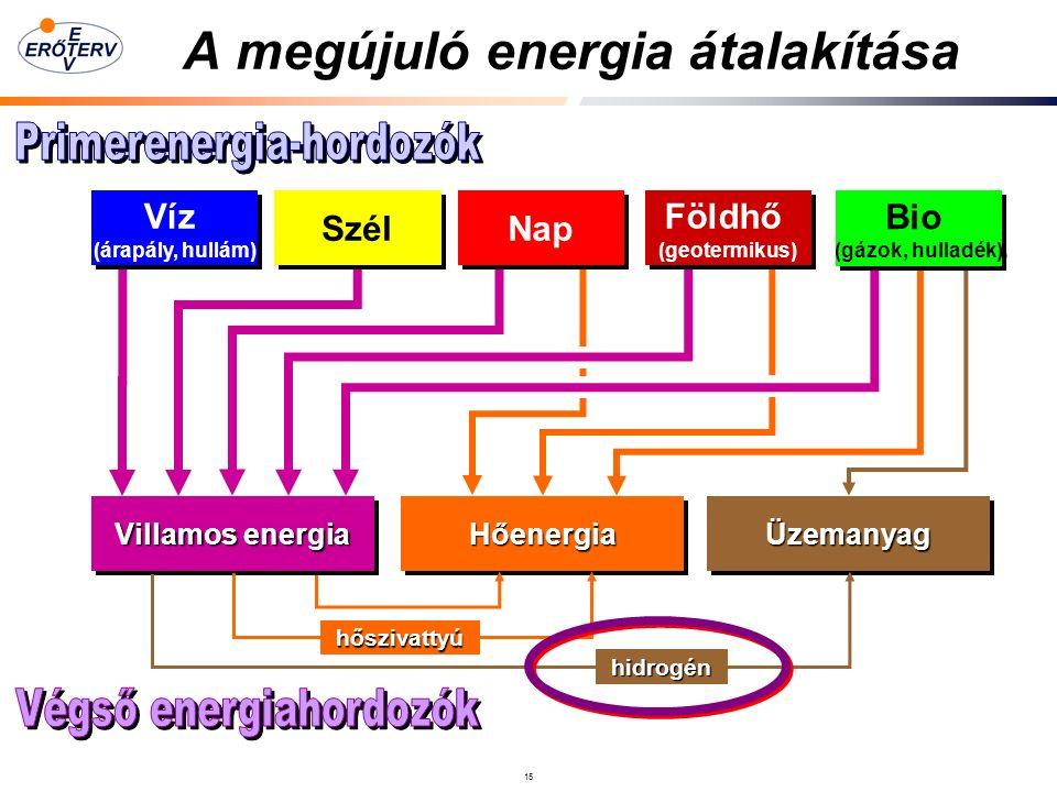 15 A megújuló energia átalakítása Villamos energia HőenergiaHőenergiaÜzemanyagÜzemanyag Víz (árapály, hullám) Víz (árapály, hullám) Szél Nap hőszivattyú hidrogén Földhő (geotermikus) Földhő (geotermikus) Bio (gázok, hulladék) Bio (gázok, hulladék)