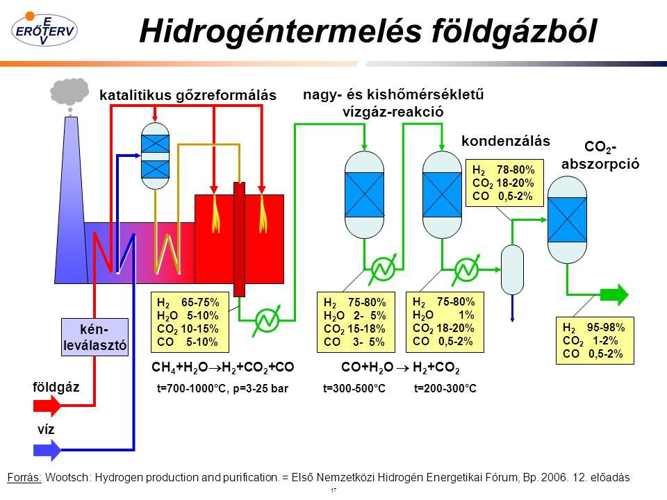 17 Hidrogéntermelés földgázból kén- leválasztó földgáz víz katalitikus gőzreformálás nagy- és kishőmérsékletű vízgáz-reakció H 2 65-75% H 2 O 5-10% CO 2 10-15% CO 5-10% H 2 75-80% H 2 O 2- 5% CO 2 15-18% CO 3- 5% H 2 75-80% H 2 O 1% CO 2 18-20% CO 0,5-2% H 2 78-80% CO 2 18-20% CO 0,5-2% CH 4 +H 2 O  H 2 +CO 2 +CO t=700-1000°C, p=3-25 bar CO+H 2 O  H 2 +CO 2 t=300-500°C t=200-300°C kondenzálás H 2 95-98% CO 2 1-2% CO 0,5-2% CO 2 - abszorpció Forrás: Wootsch: Hydrogen production and purification.