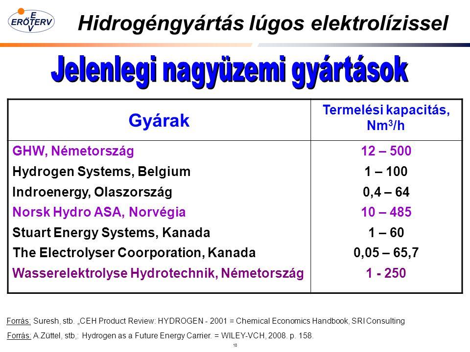 18 Hidrogéngyártás lúgos elektrolízissel Forrás: A.Züttel, stb,: Hydrogen as a Future Energy Carrier.
