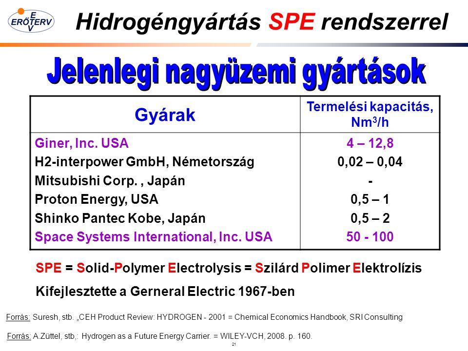 21 Hidrogéngyártás SPE rendszerrel Forrás: A.Züttel, stb,: Hydrogen as a Future Energy Carrier.
