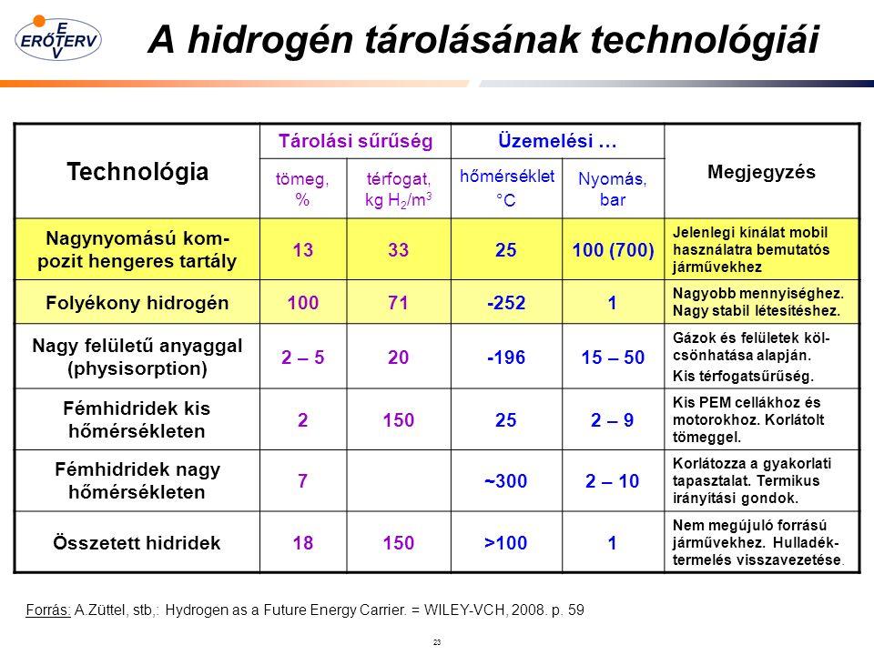 23 A hidrogén tárolásának technológiái Technológia Tárolási sűrűségÜzemelési … Megjegyzés tömeg, % térfogat, kg H 2 /m 3 hőmérséklet °C Nyomás, bar Nagynyomású kom- pozit hengeres tartály 133325100 (700) Jelenlegi kínálat mobil használatra bemutatós járművekhez Folyékony hidrogén10071-2521 Nagyobb mennyiséghez.