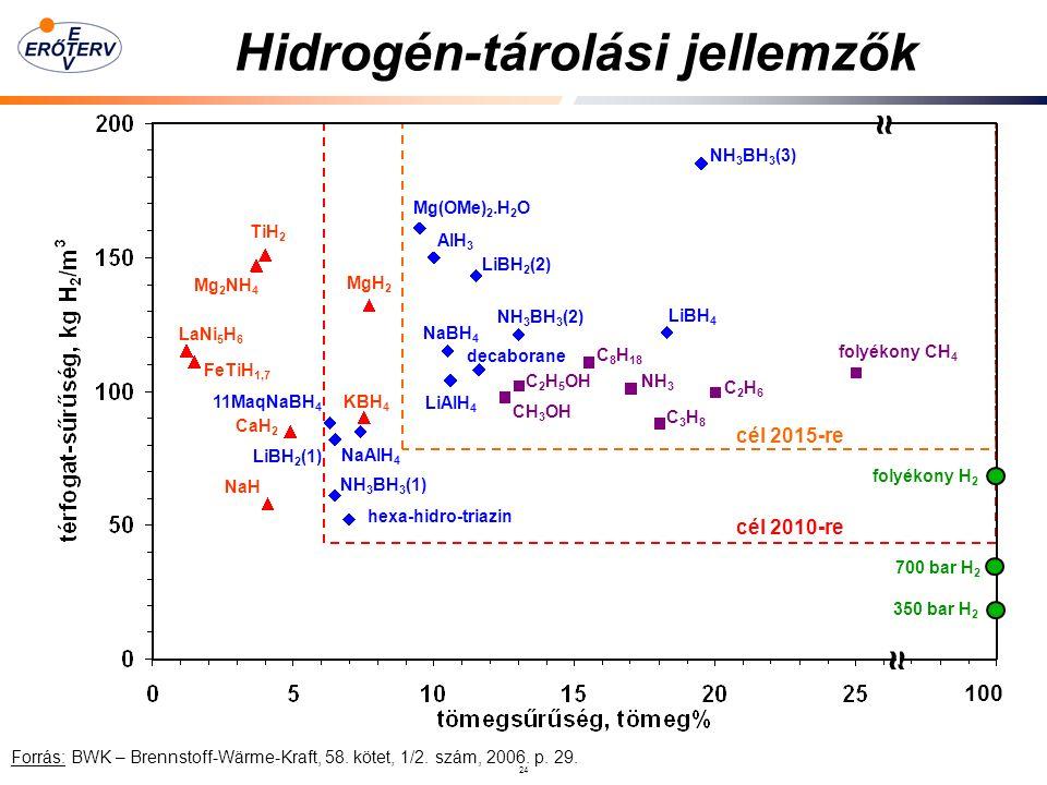 24 Hidrogén-tárolási jellemzők ≈ 100 ≈ folyékony H 2 700 bar H 2 350 bar H 2 folyékony CH 4 cél 2010-re cél 2015-re C 2 H 6 C 3 H 8 C 8 H 18 C 2 H 5 OH CH 3 OH NH 3 NH 3 BH 3 (3) NH 3 BH 3 (2) NH 3 BH 3 (1) LiBH 2 (1) LiBH 2 (2) Mg(OMe) 2.H 2 O AIH 3 NaBH 4 LiAIH 4 KBH 4 NaAIH 4 11MaqNaBH 4 decaborane hexa-hidro-triazin MgH 2 CaH 2 NaH Mg 2 NH 4 FeTiH 1,7 TiH 2 LaNi 5 H 6 LiBH 4 Forrás: BWK – Brennstoff-Wärme-Kraft, 58.