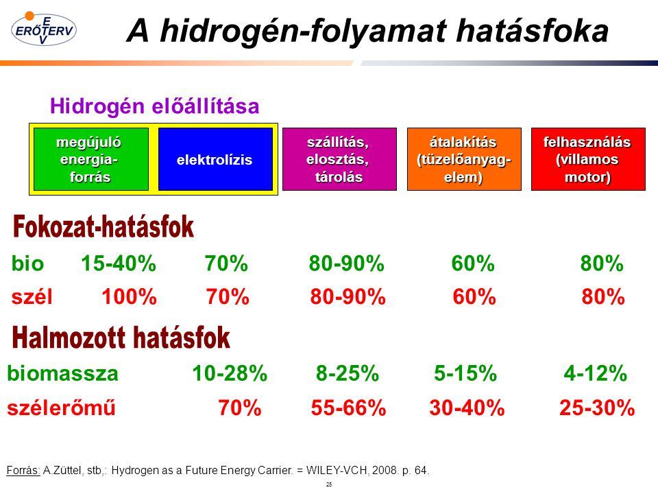 25 A hidrogén-folyamat hatásfoka szállítás,elosztás,tárolás elektrolízismegújulóenergia-forrásfelhasználás(villamosmotor)átalakítás(tüzelőanyag-elem) Hidrogén előállítása bio 15-40% 70% 80-90% 60% 80% biomassza 10-28% 8-25% 5-15% 4-12% Forrás: A.Züttel, stb,: Hydrogen as a Future Energy Carrier.