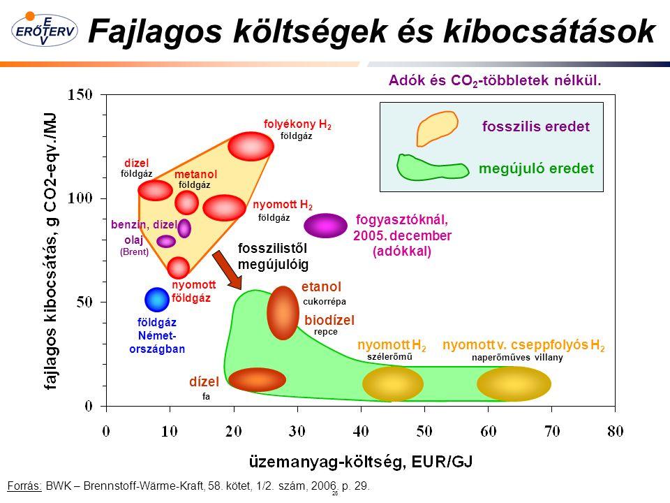26 Fajlagos költségek és kibocsátások fosszilis eredet megújuló eredet folyékony H 2 nyomott H 2 metanol dízel etanol földgáz Német- országban benzin, dízel fogyasztóknál, 2005.