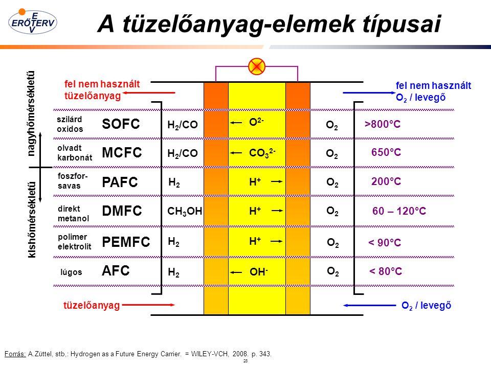 28 A tüzelőanyag-elemek típusai Forrás: A.Züttel, stb,: Hydrogen as a Future Energy Carrier.