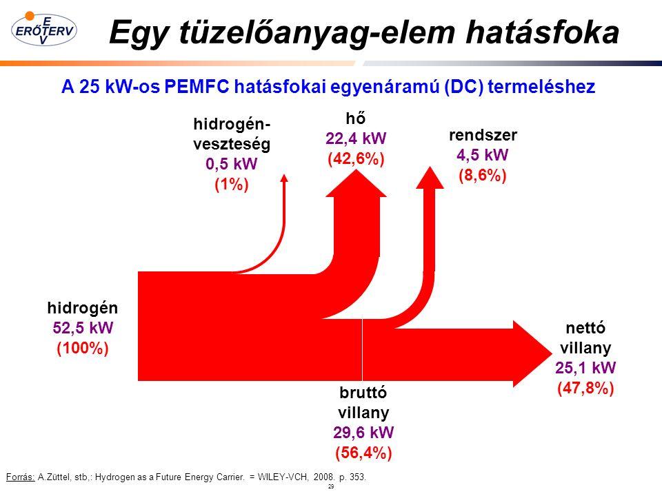 29 Egy tüzelőanyag-elem hatásfoka Forrás: A.Züttel, stb,: Hydrogen as a Future Energy Carrier.