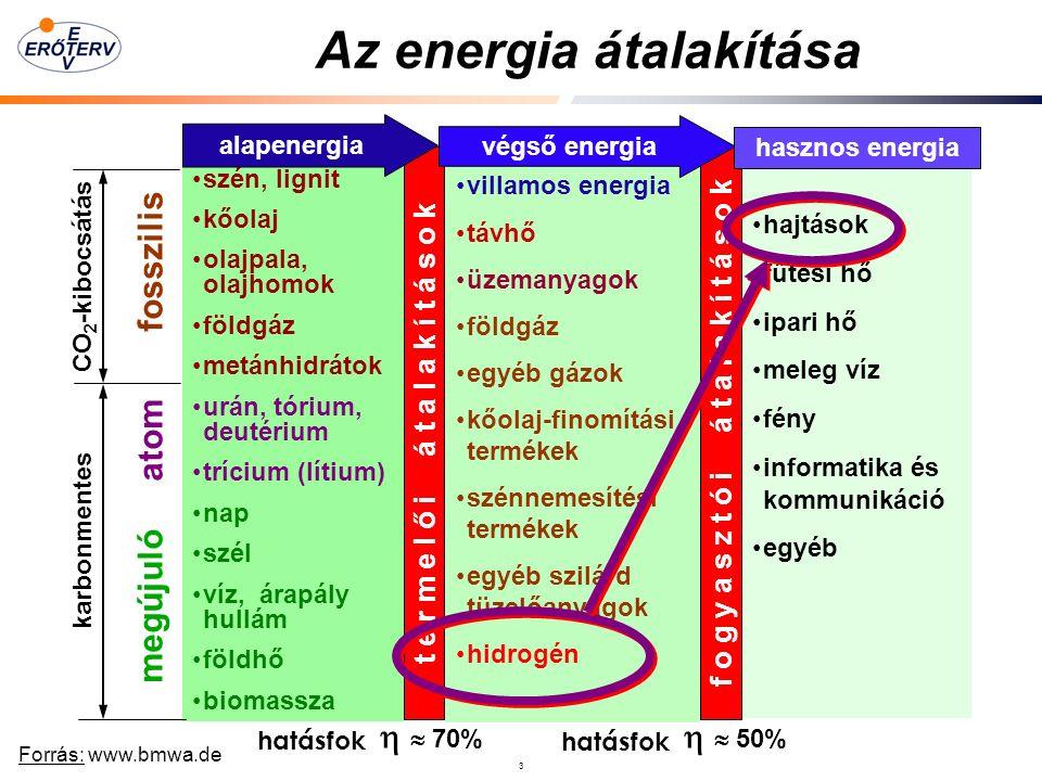 3 Az energia átalakítása szén, lignit kőolaj olajpala, olajhomok földgáz metánhidrátok urán, tórium, deutérium trícium (lítium) nap szél víz, árapály hullám földhő biomassza villamos energia távhő üzemanyagok földgáz egyéb gázok kőolaj-finomítási termékek szénnemesítési termékek egyéb szilárd tüzelőanyagok hidrogén hajtások fűtési hő ipari hő meleg víz fény informatika és kommunikáció egyéb t e r m e l ő i á t a l a k í t á s o k alapenergia f o g y a s z t ó i á t a l a k í t á s o k végső energia hasznos energia   70%   50% hatásfok megújuló atom fosszilis karbonmentes CO 2 -kibocsátás Forrás: www.bmwa.de