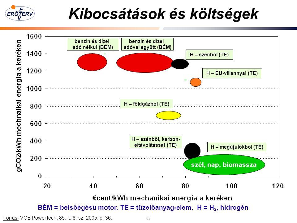 31 Kibocsátások és költségek BÉM = belsőégésű motor, TE = tüzelőanyag-elem, H = H 2, hidrogén szél, nap, biomassza benzin és dízel adó nélkül (BÉM) benzin és dízel adóval együtt (BÉM) H – szénből (TE) H – EU-villannyal (TE) H – földgázból (TE) H – szénből, karbon- eltávolítással (TE) H – megújulókból (TE) Forrás: VGB PowerTech, 85.
