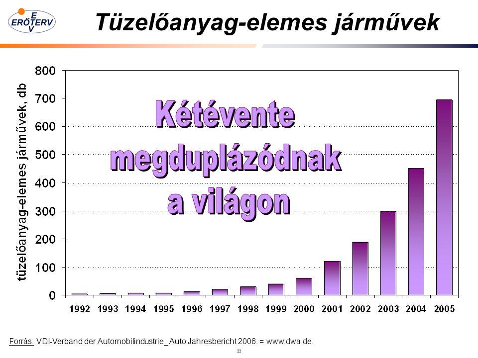 33 Tüzelőanyag-elemes járművek Forrás: VDI-Verband der Automobilindustrie_ Auto Jahresbericht 2006.