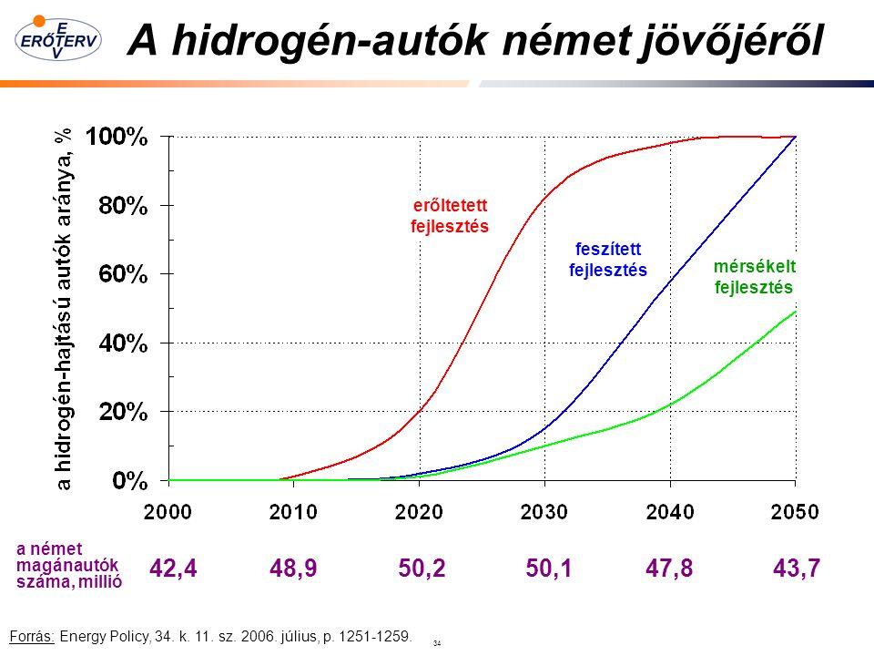 34 A hidrogén-autók német jövőjéről Forrás: Energy Policy, 34.