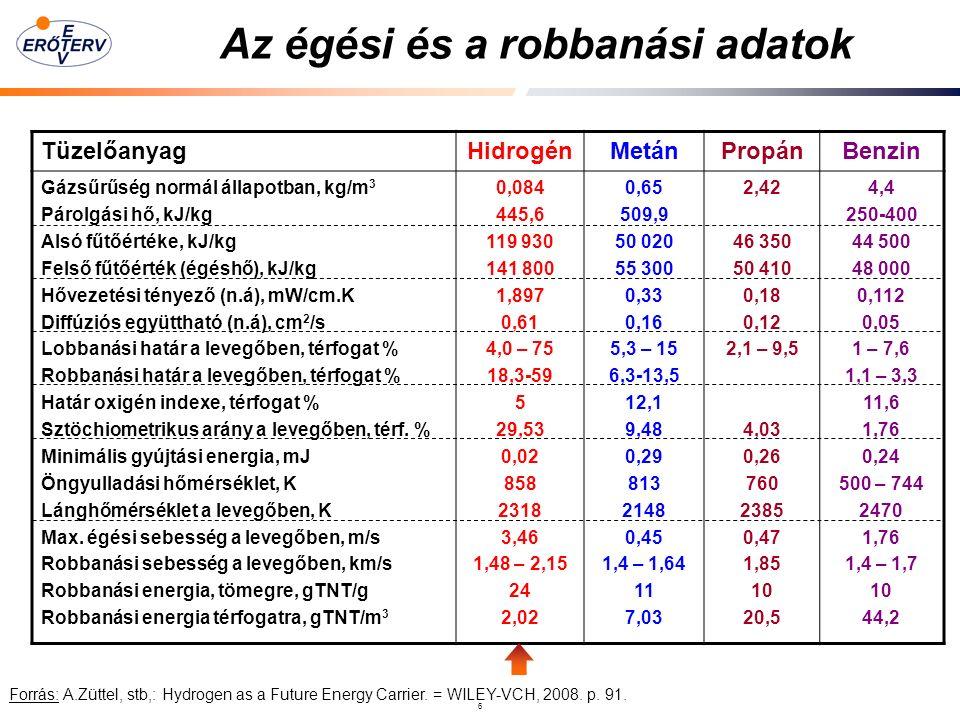 6 Az égési és a robbanási adatok Forrás: A.Züttel, stb,: Hydrogen as a Future Energy Carrier.