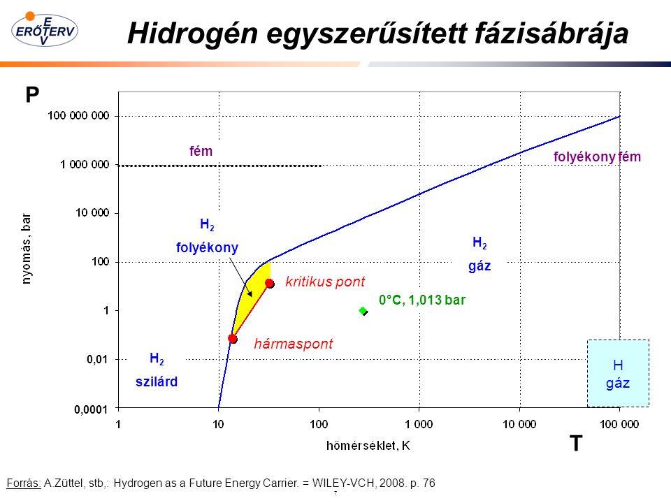 7 Hidrogén egyszerűsített fázisábrája Forrás: A.Züttel, stb,: Hydrogen as a Future Energy Carrier.