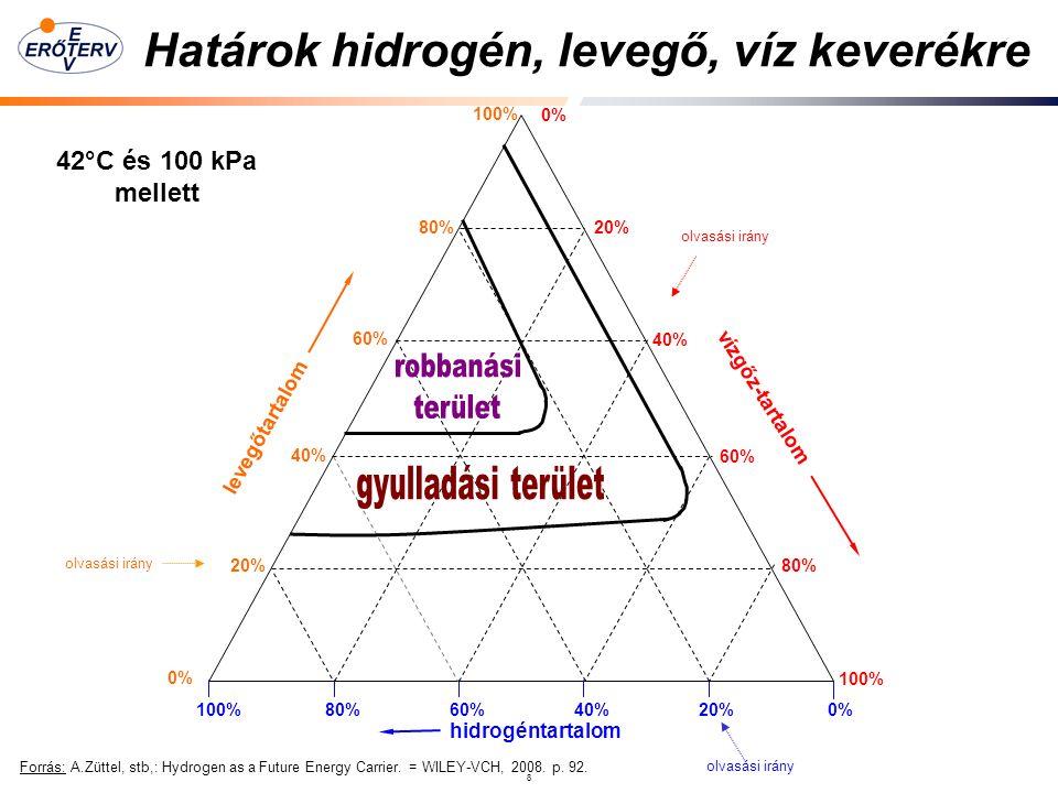 8 Határok hidrogén, levegő, víz keverékre Forrás: A.Züttel, stb,: Hydrogen as a Future Energy Carrier.