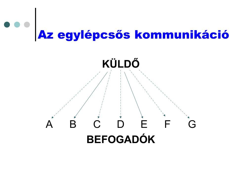 Az egylépcsős kommunikáció KÜLDŐ ABCDEFG BEFOGADÓK