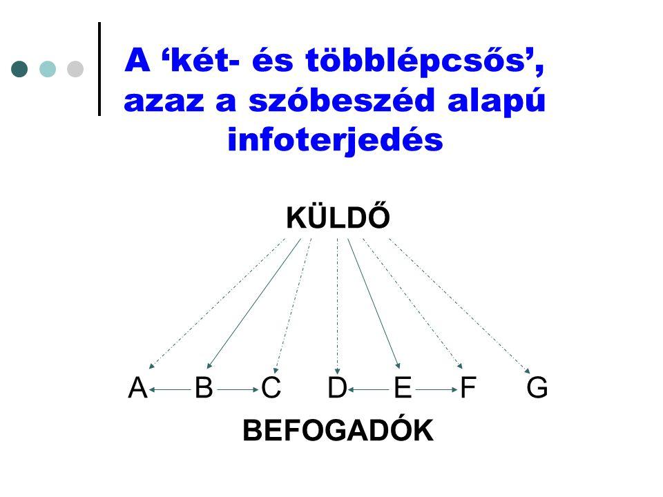 A 'két- és többlépcsős', azaz a szóbeszéd alapú infoterjedés KÜLDŐ ABCDEFG BEFOGADÓK