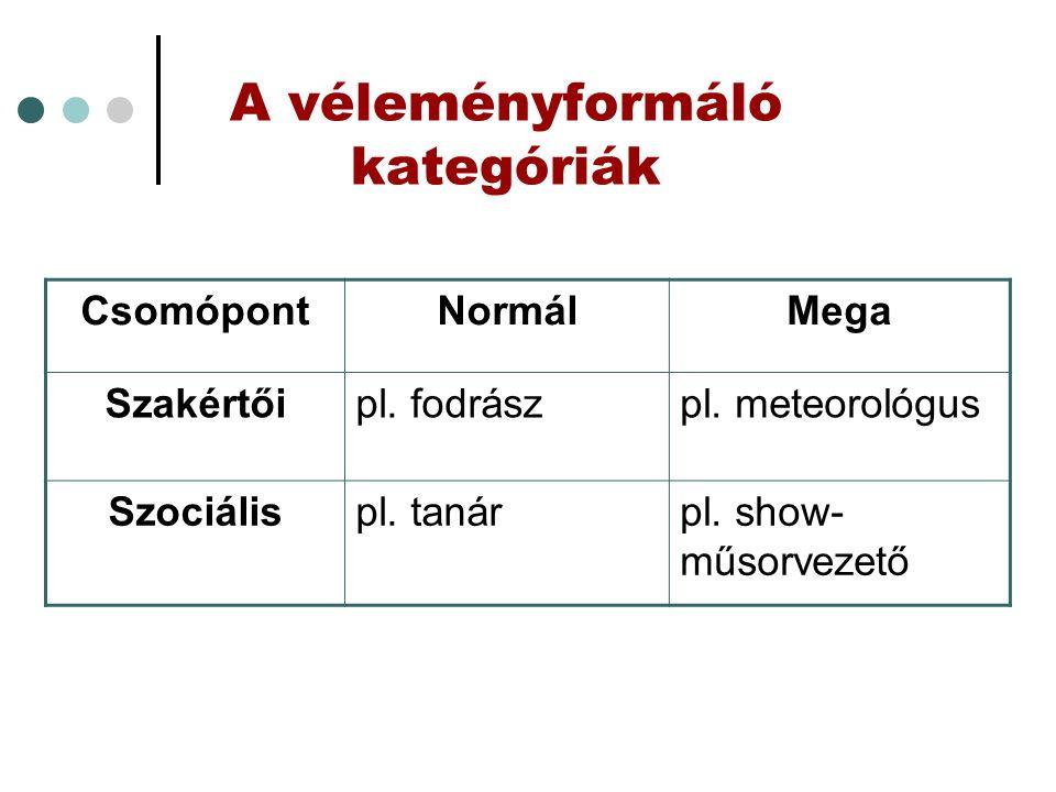 A véleményformáló kategóriák CsomópontNormálMega Szakértőipl.