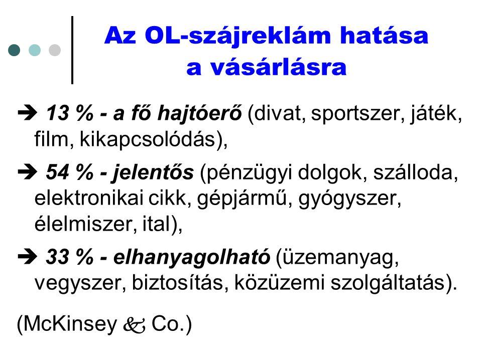 Az OL-szájreklám hatása a vásárlásra  13 % - a fő hajtóerő (divat, sportszer, játék, film, kikapcsolódás),  54 % - jelentős (pénzügyi dolgok, szálloda, elektronikai cikk, gépjármű, gyógyszer, élelmiszer, ital),  33 % - elhanyagolható (üzemanyag, vegyszer, biztosítás, közüzemi szolgáltatás).