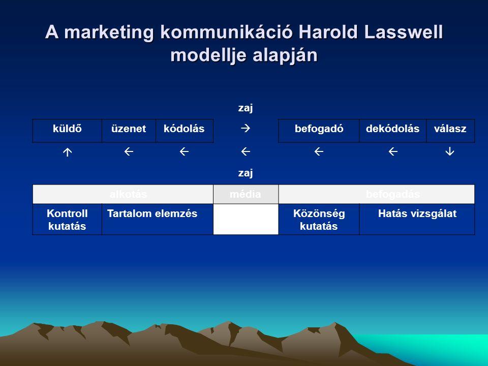 A marketing kommunikáció Harold Lasswell modellje alapján zaj küldőüzenetkódolás  befogadódekódolásválasz  zaj alkotásmédiabefogadás Kontroll kutatás Tartalom elemzésMédia kutatás Közönség kutatás Hatás vizsgálat