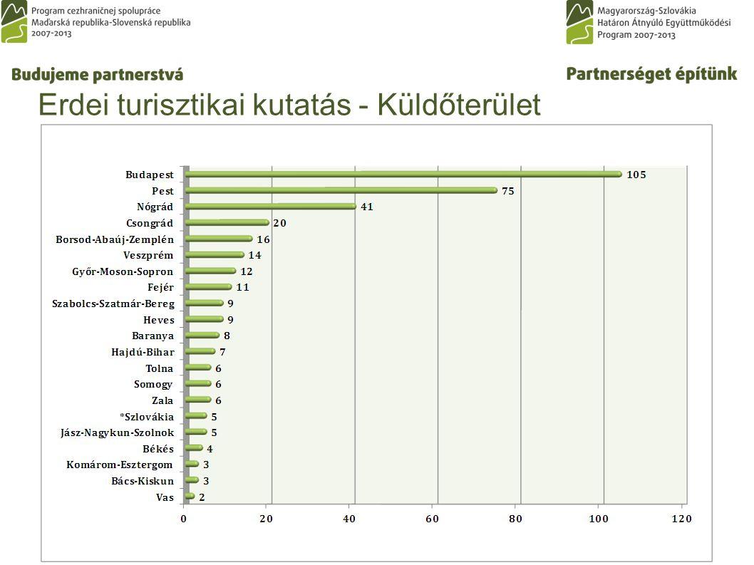 Erdei turisztikai kutatás - Küldőterület