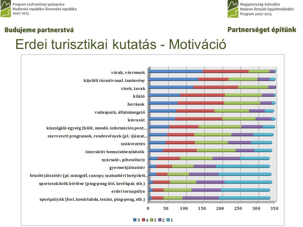 Erdei turisztikai kutatás - Motiváció
