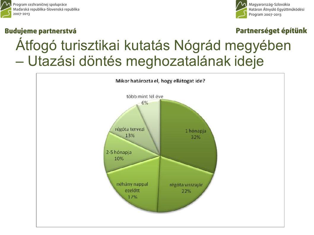 Átfogó turisztikai kutatás Nógrád megyében – Utazási döntés meghozatalának ideje