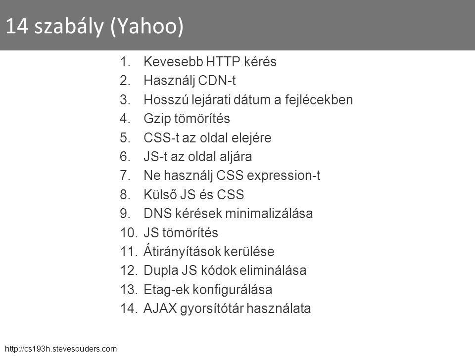14 szabály (Yahoo) 1.Kevesebb HTTP kérés 2.Használj CDN-t 3.Hosszú lejárati dátum a fejlécekben 4.Gzip tömörítés 5.CSS-t az oldal elejére 6.JS-t az oldal aljára 7.Ne használj CSS expression-t 8.Külső JS és CSS 9.DNS kérések minimalizálása 10.JS tömörítés 11.Átirányítások kerülése 12.Dupla JS kódok eliminálása 13.Etag-ek konfigurálása 14.AJAX gyorsítótár használata http://cs193h.stevesouders.com