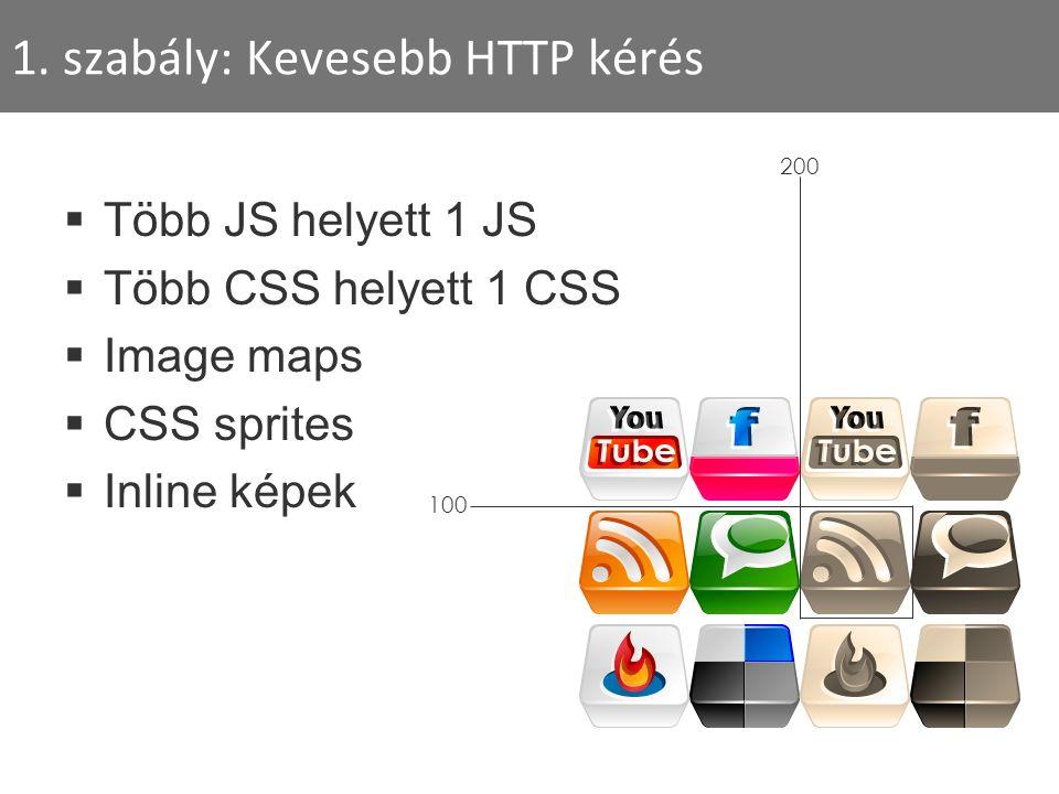1. szabály: Kevesebb HTTP kérés  Több JS helyett 1 JS  Több CSS helyett 1 CSS  Image maps  CSS sprites  Inline képek 200 100