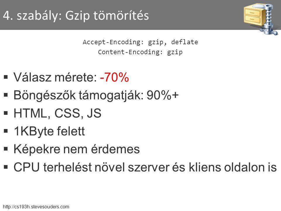 4. szabály: Gzip tömörítés Accept-Encoding: gzip, deflate Content-Encoding: gzip  Válasz mérete: -70%  Böngészők támogatják: 90%+  HTML, CSS, JS 