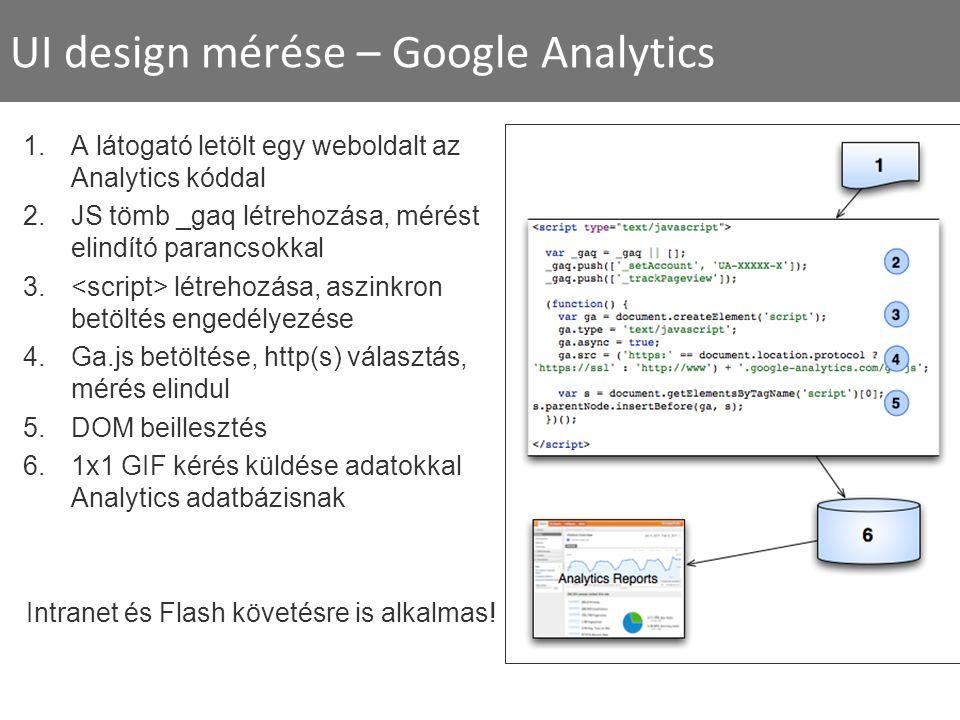 UI design mérése – Google Analytics 1.A látogató letölt egy weboldalt az Analytics kóddal 2.JS tömb _gaq létrehozása, mérést elindító parancsokkal 3.