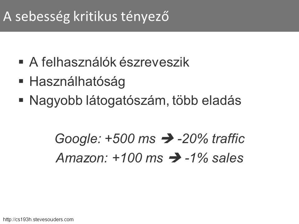 A sebesség kritikus tényező  A felhasználók észreveszik  Használhatóság  Nagyobb látogatószám, több eladás Google: +500 ms  -20% traffic Amazon: +100 ms  -1% sales http://cs193h.stevesouders.com