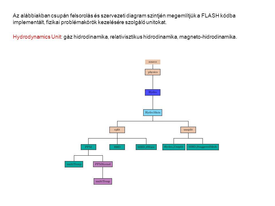 Az alábbiakban csupán felsorolás és szervezeti diagram szintjén megemlítjük a FLASH kódba implementált, fizikai problémakörök kezelésére szolgáló unitokat.