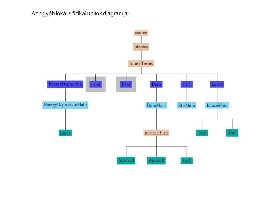 Az egyéb lokális fizikai unitok diagramja: